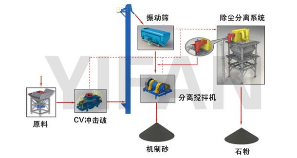 制砂楼系统流程