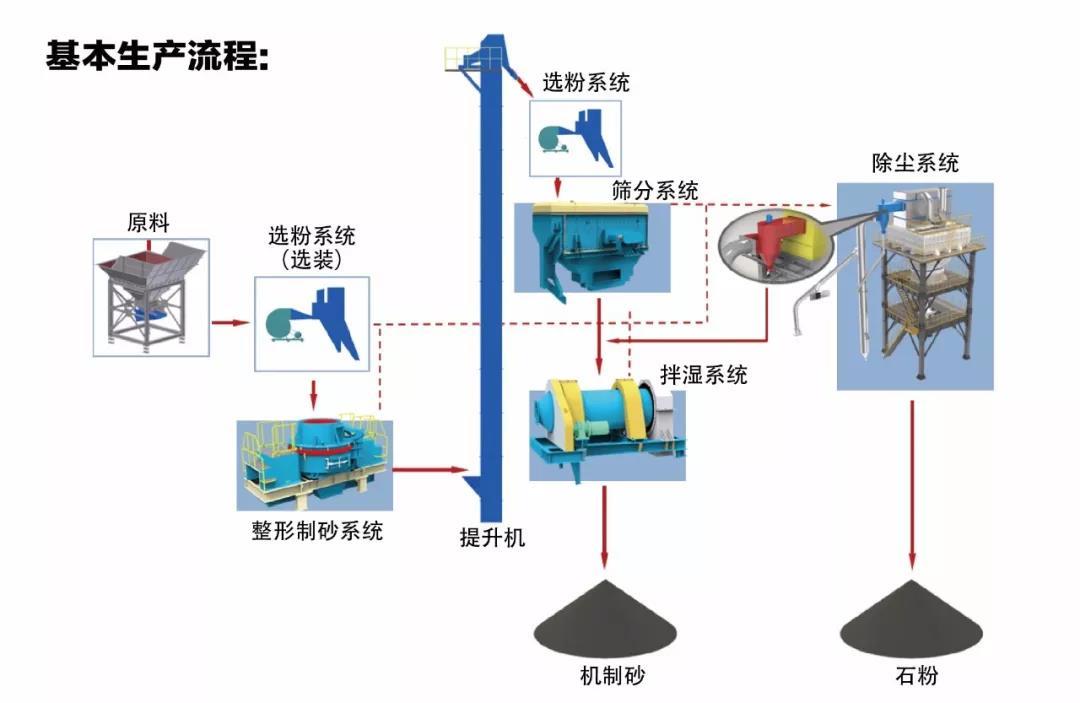 制砂楼项目基本流程图