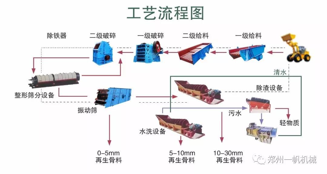 固定式建筑垃圾工艺流程图