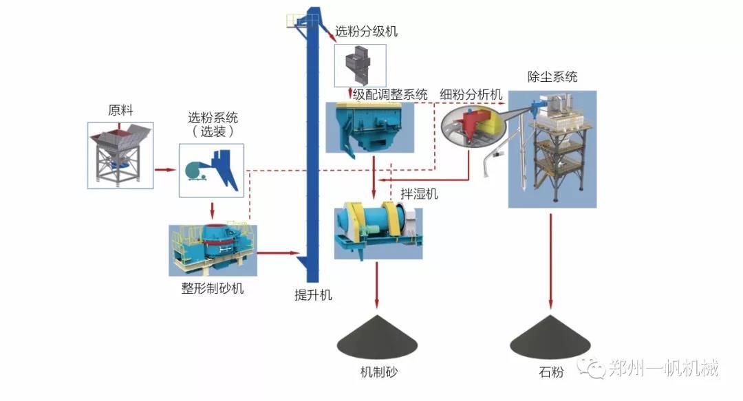 SSF系列制砂楼系统流程图